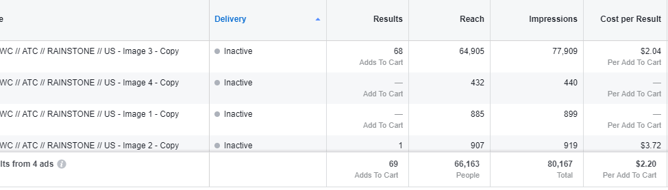 fb algorithm audience pools