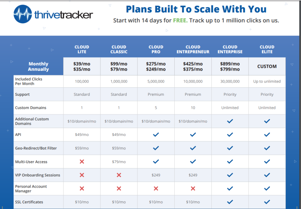 thrivetracker affiliate tracker pricing