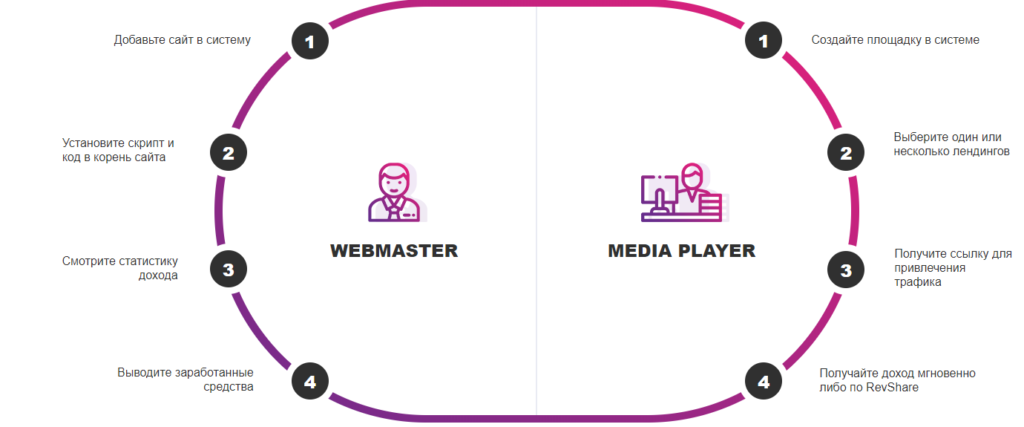 Webmasters vs Media Players